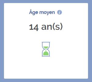 Age moyen des entreprises à Lagny-sur-Marne
