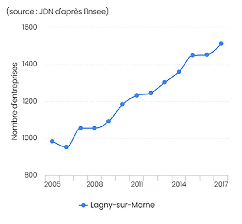 Dynamisme économique de Lagny-sur-Marne