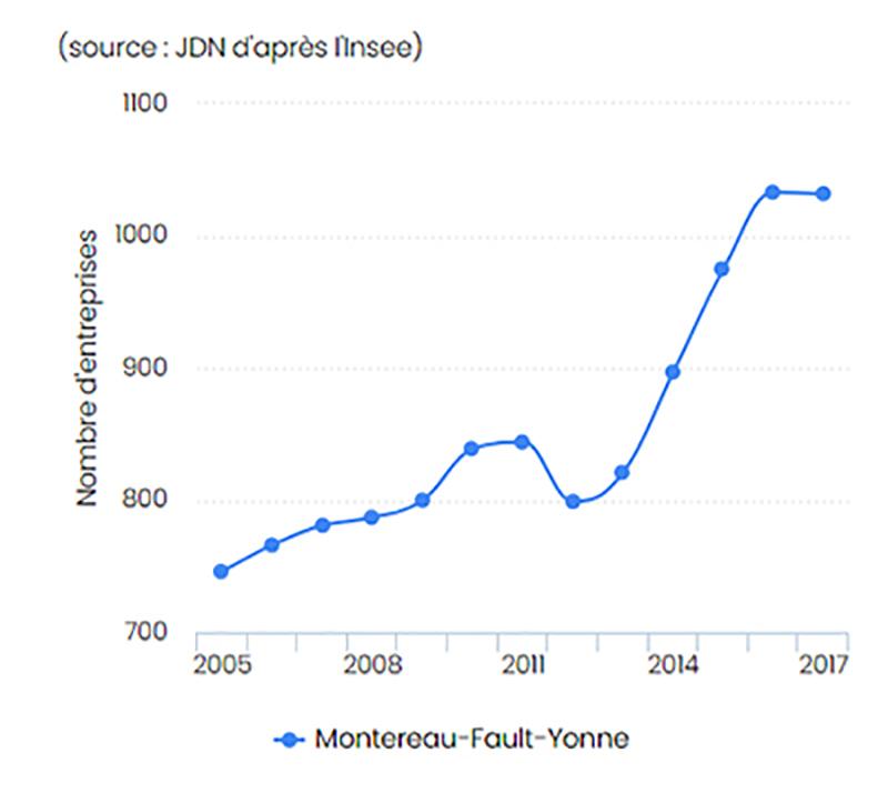 Montereau-Fault-entreprises-arcalys-archives