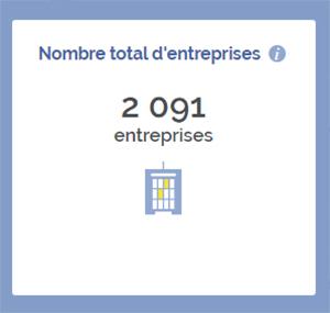 Montereau-Fault-entreprises-creees-arcalys-archives