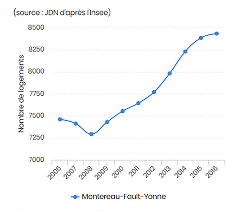 Montereau-Fault-parc-immobilier