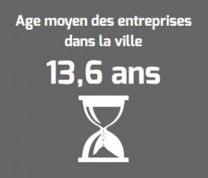 Age moyen des entreprises à Nancy