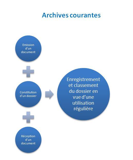 Archives courantes dans le cycle de vie des archives