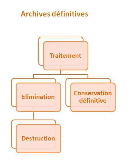 Les archives définitives dans le cycle de vie des archives