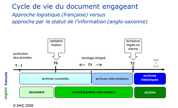 Schéma Cycle de vie document-record_mac